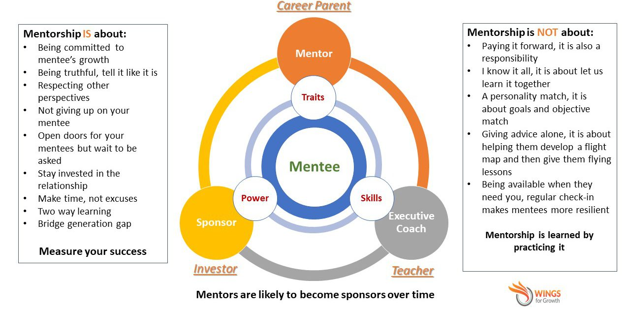 WINGS Mentorship Model