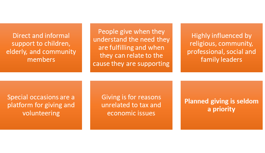 Informal giving in many communities in the US