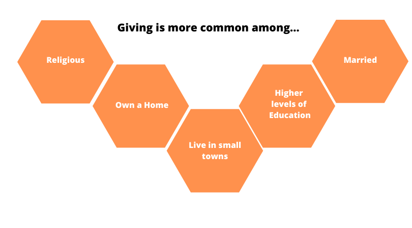 Giving is more common among...